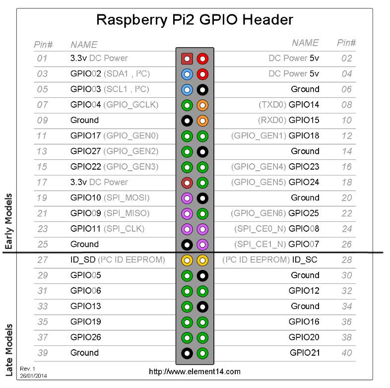 RTC DS3231 on the Raspberry Pi