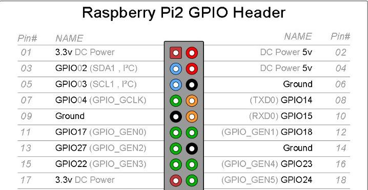 GPS on Raspberry Pi 3